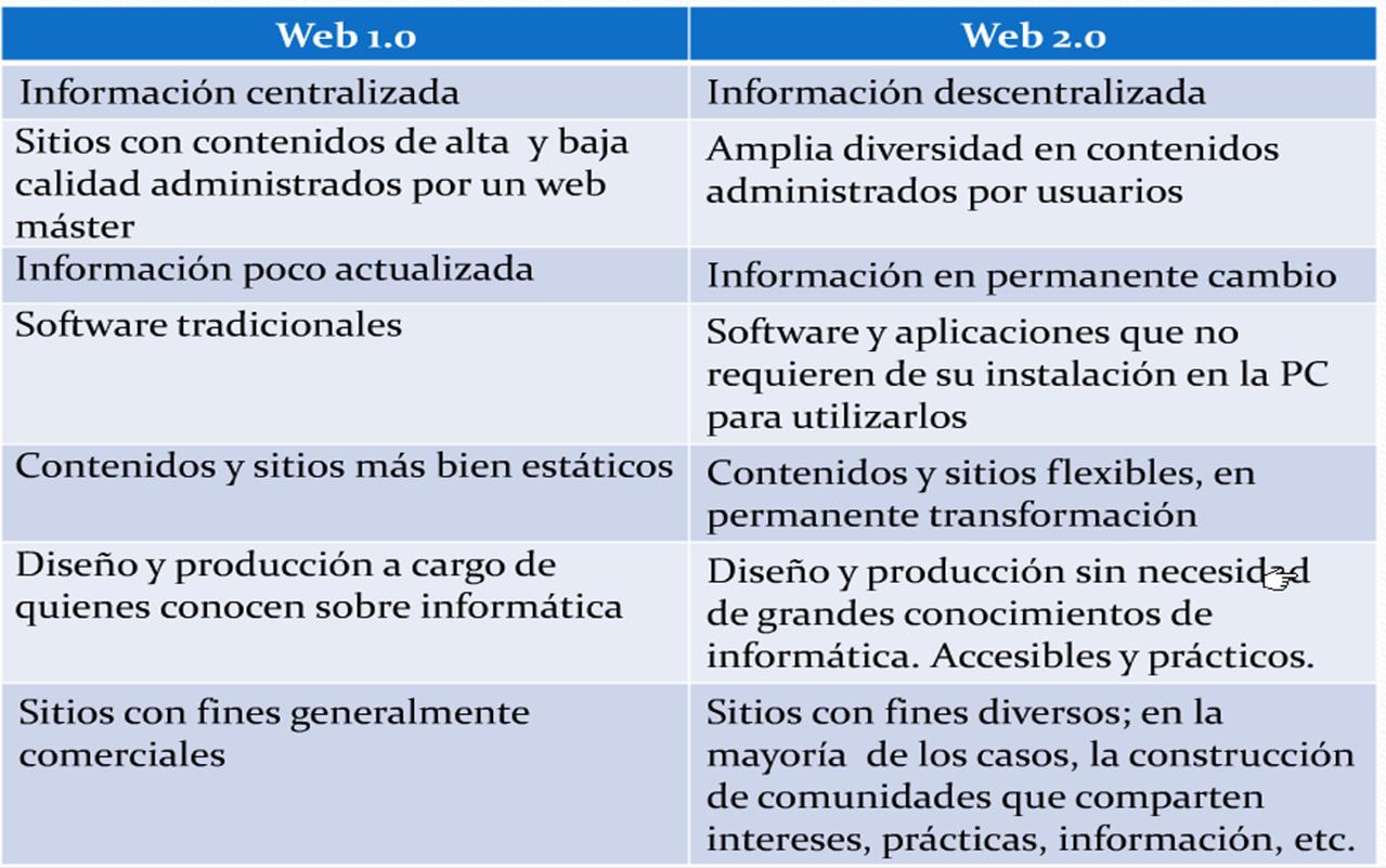 cuadro-comparativo-web-1-0-web-2-o1.png